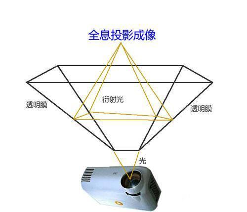 3D全息投影原理图